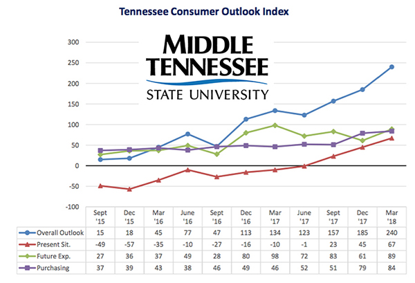 MTSU survey: Economy moving in 'positive direction'
