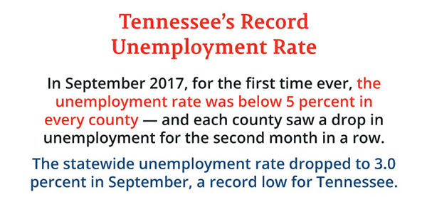 Cannon's unemployment rate drops to 2.7 percent