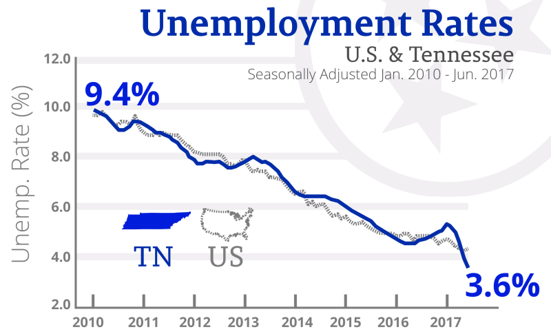 Haslam announces lowest unemployment rate in state history
