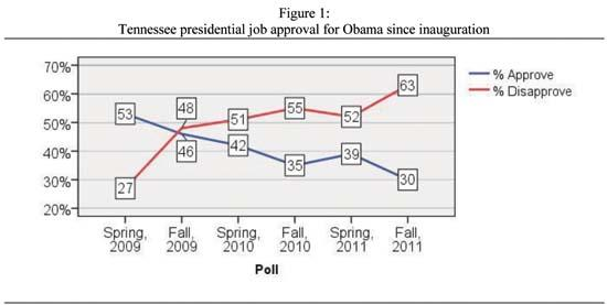 Obama's Job Approval Sinks To All-Time Low