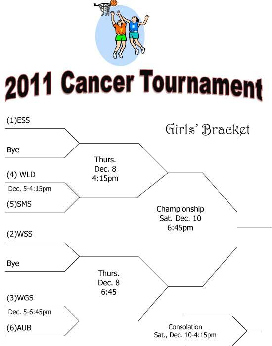 Cannon County Cancer Tournament - Girls' Bracket