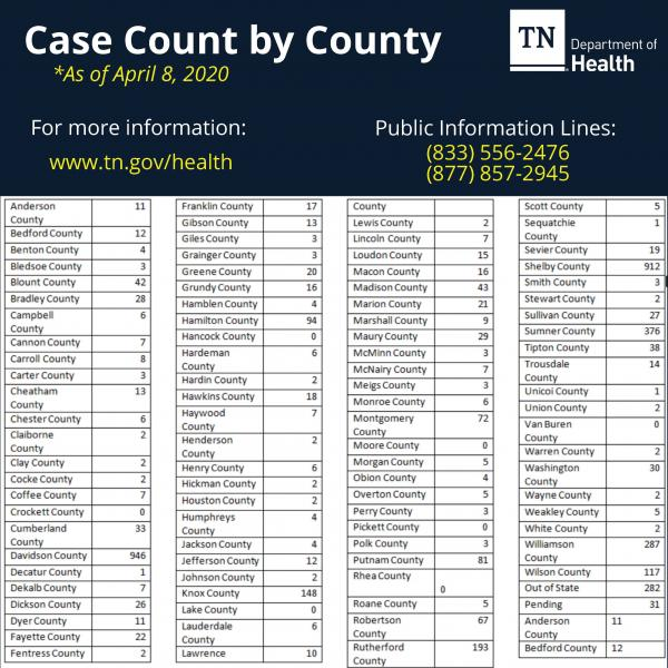 Cannon Holding At 7 Confirmed Cases As Of April 8th