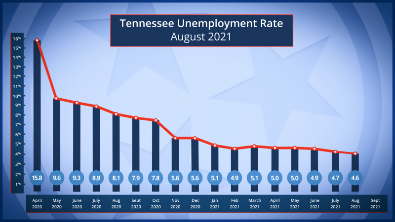 State Unemployment Rate Drops Slightly