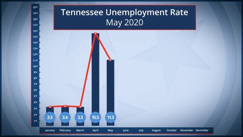 Unemployment Decreases In May