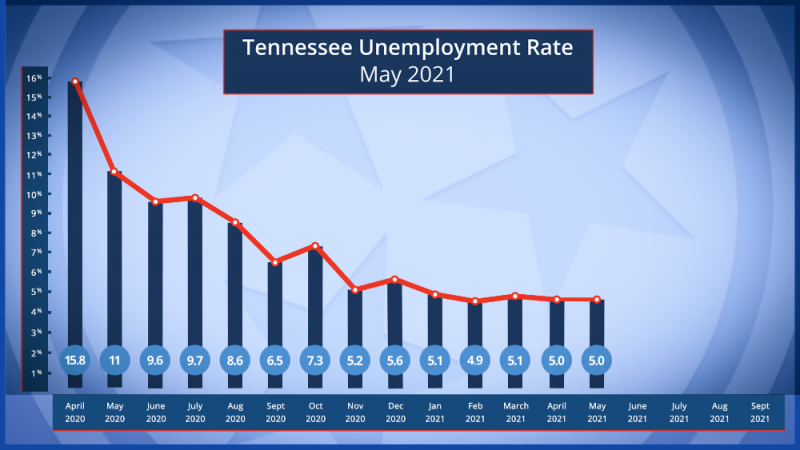 Tennessee's Unemployment Rate Holds Steady