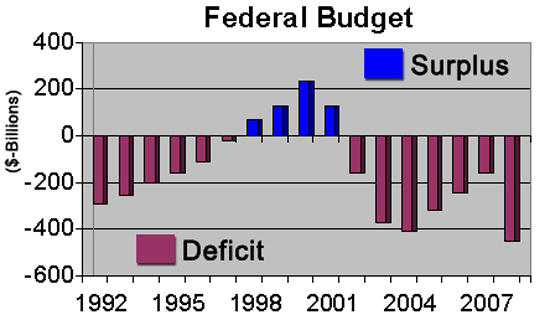 Gordon: Federal Spending Patterns Can't Continue