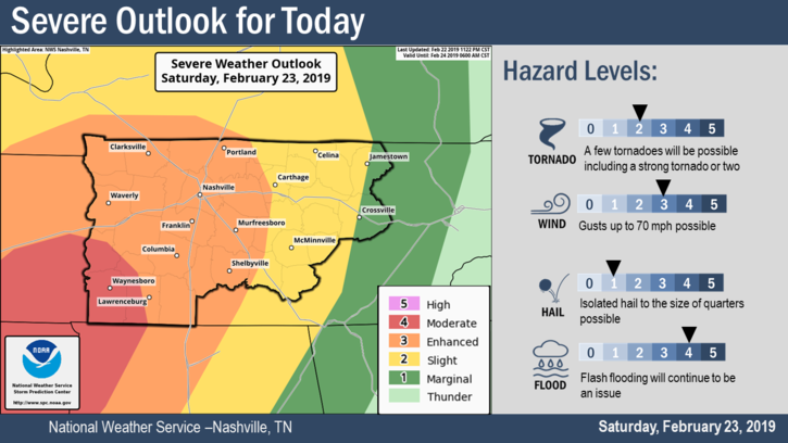 Chance of severe weather Saturday afternoon